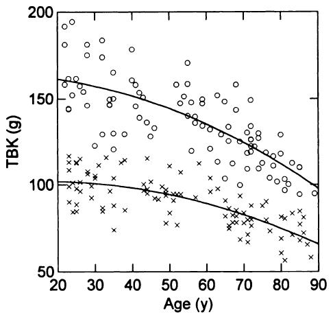 Gesamtkörperkalium in g für Frauen und Männer als Funktion des Lebensalters