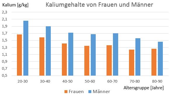 Kalium in g/kg von Männer und Frauen je nach Alter