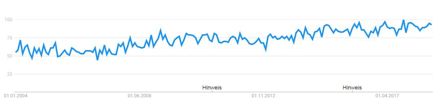 Suchanfragen zu Kalium in Deutschland bei Google Trends