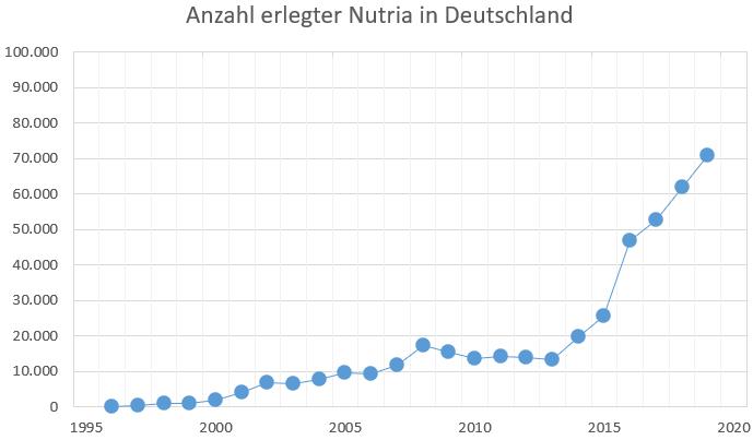 Nutria Jagdstatistik: Entwicklung der Jagdstrecke von Myocastor coypus