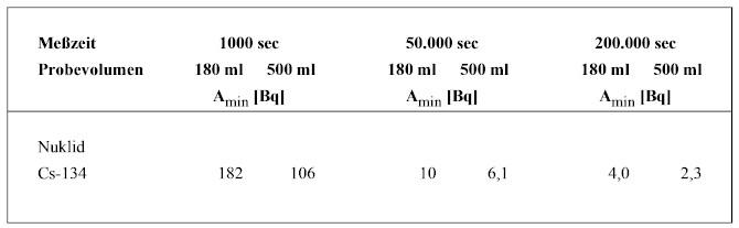 Nachweisgrenzen von Nuklid Cäsium-134 für den Reinstgermanium-Detektor