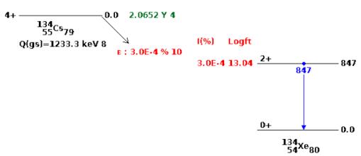 Zerfallsschema von Cäsium 134