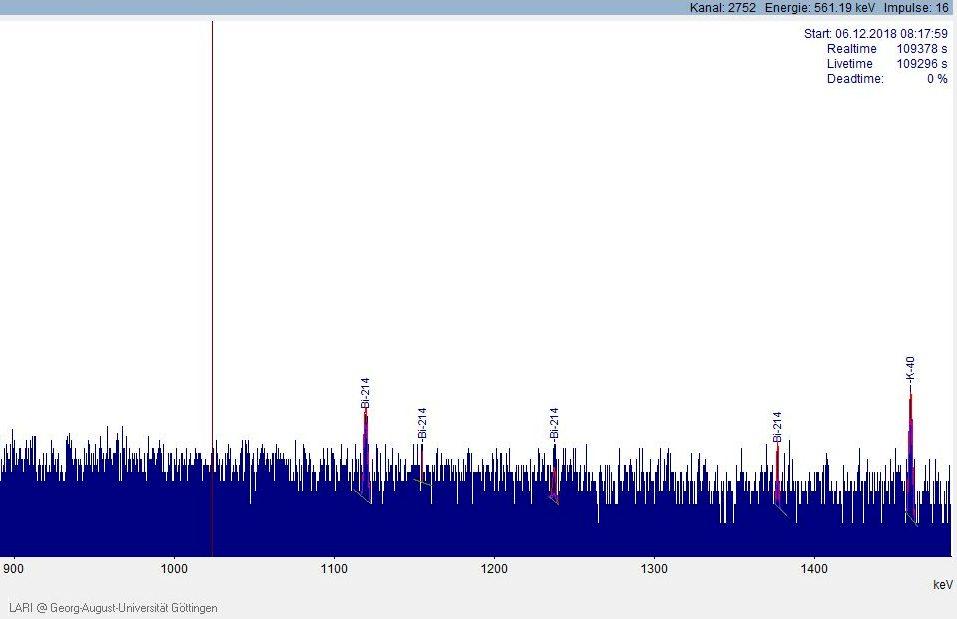 Gammaspektrum von Kalium-40 bei 1.461 keV