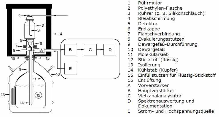 Aufbau eines Reinstgermanium-Detektors