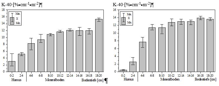 Tiefenverteilung von Kalium 40 in Waldböden von Dauerprobeflächen in Bayern und Niedersachsen
