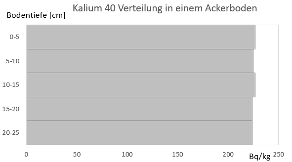 Kalium Verteilung und Gehalte in einem Ackerboden. Landwirtschaftliche Nutzfläche bei Fuhrberg Niedersachsen