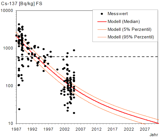 Prognosemodell für die Cäsium Aktivität von Rothirschen bis 2027