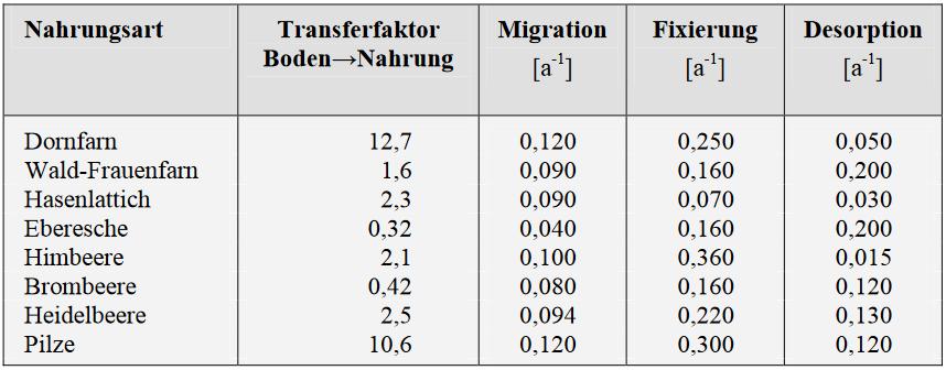 für das Rothirsch-Modell verwendete Transferfaktoren der Na<hrungsbestandteile