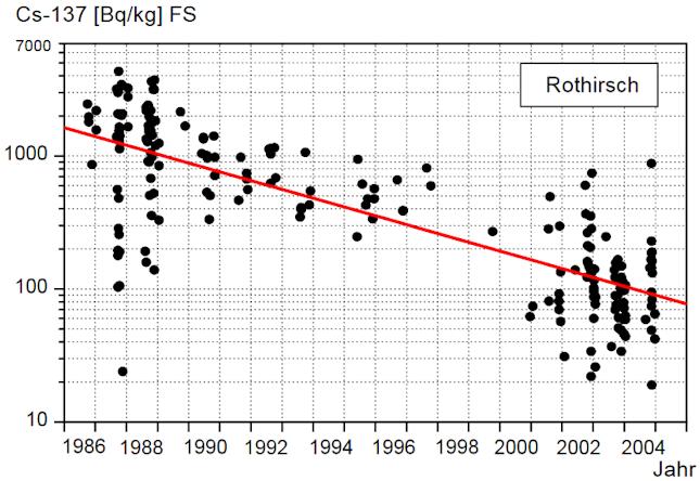 Entwicklung der Cäsium 137 Kontamination von Rothirschen