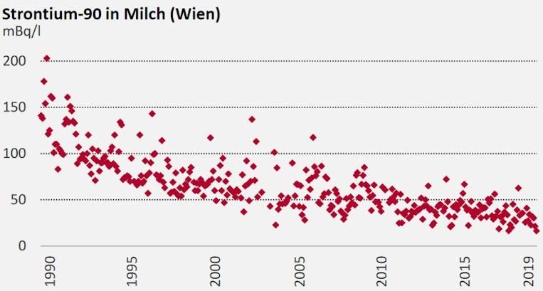 Strontium 90 in Milch - Messwerte aus Österreich