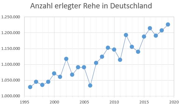 Entwicklung der Jagdstrecke von Rehwild: Reh (Capreolus capreolus) Jagdstatistik von 1990 -2021