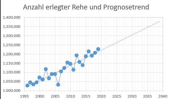 Erlegungen von Rehwild und Prognose bis 2040