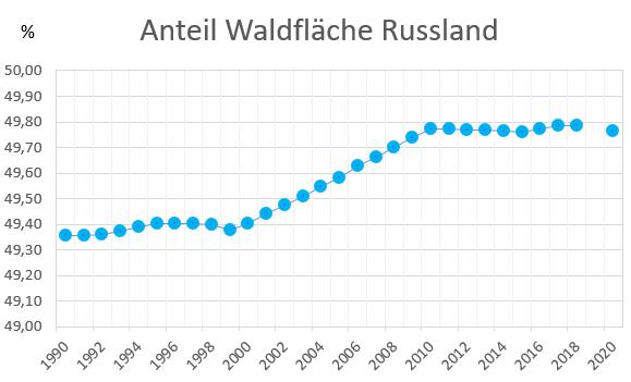 Entwicklung der Waldfläche von Russland 1990 - 2020