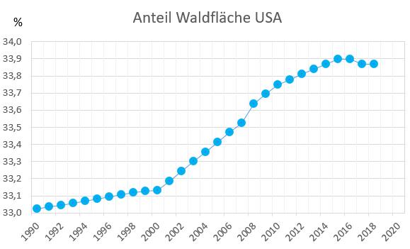 Entwicklung der Waldfläche der USA 1990 - 2018
