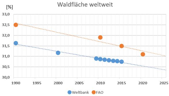 Entwicklung der Waldfläche weltweit 1990 - 2020