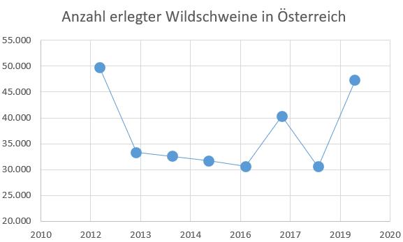 Entwicklung der Abschusszahlen von Schwarzwild in Österreich