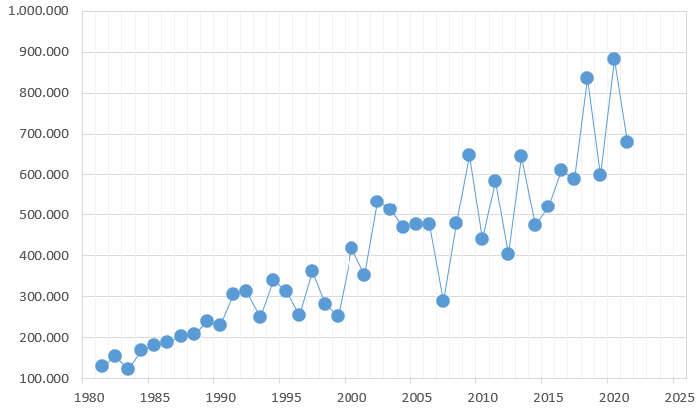 Entwicklung der Abschüsse von Wildschweinen in Deutschland von 1980 - 2017