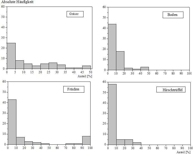 Gruppen von Nahrungsbestandteilen aus Analysen von Wildschweinmägen